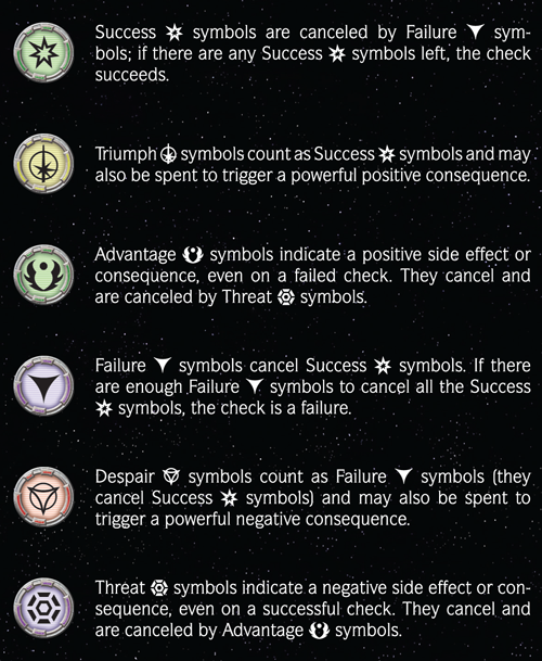Star Wars : Edge of the Empire Symbols-and-dice