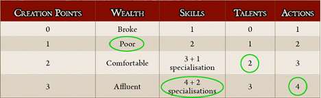 Character Creation Investments Table