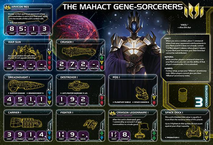 Mahact Gene-Sorcerers en español